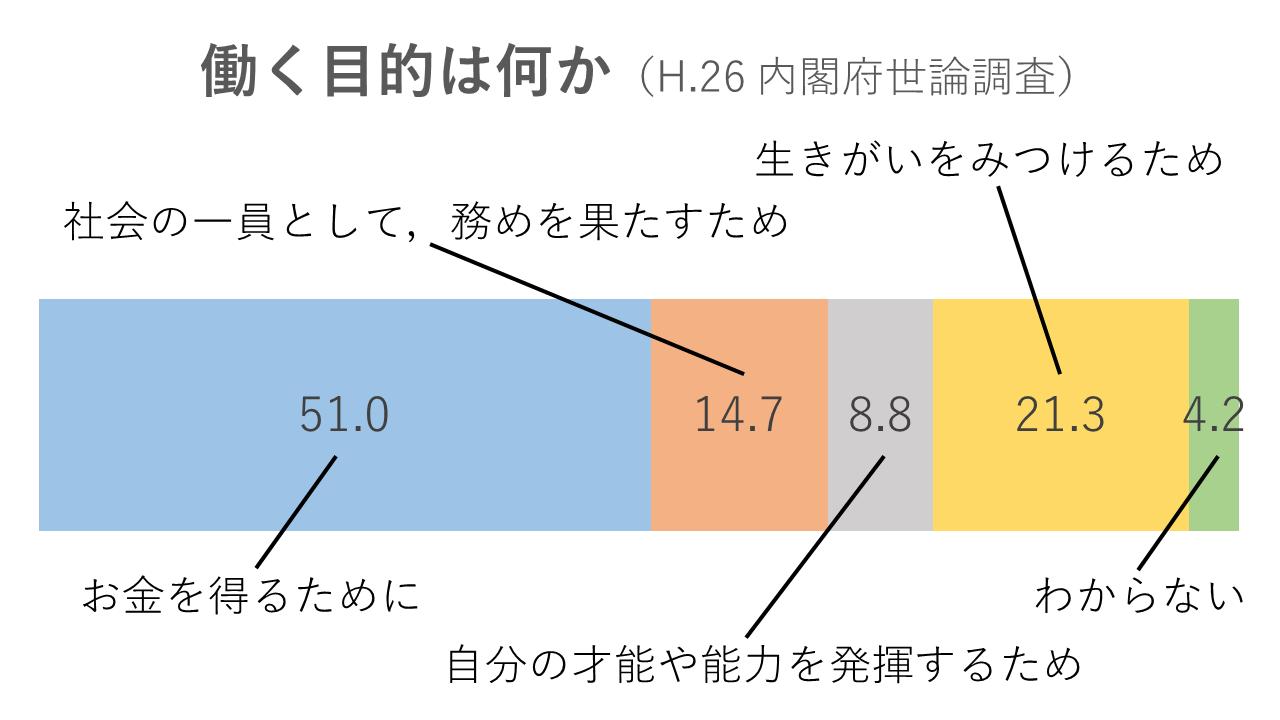 h26_naikakufu_work_reason