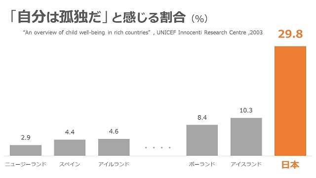 日本人は世界一孤独!?驚きのデータ